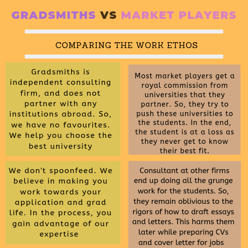 gradsmith vs market players
